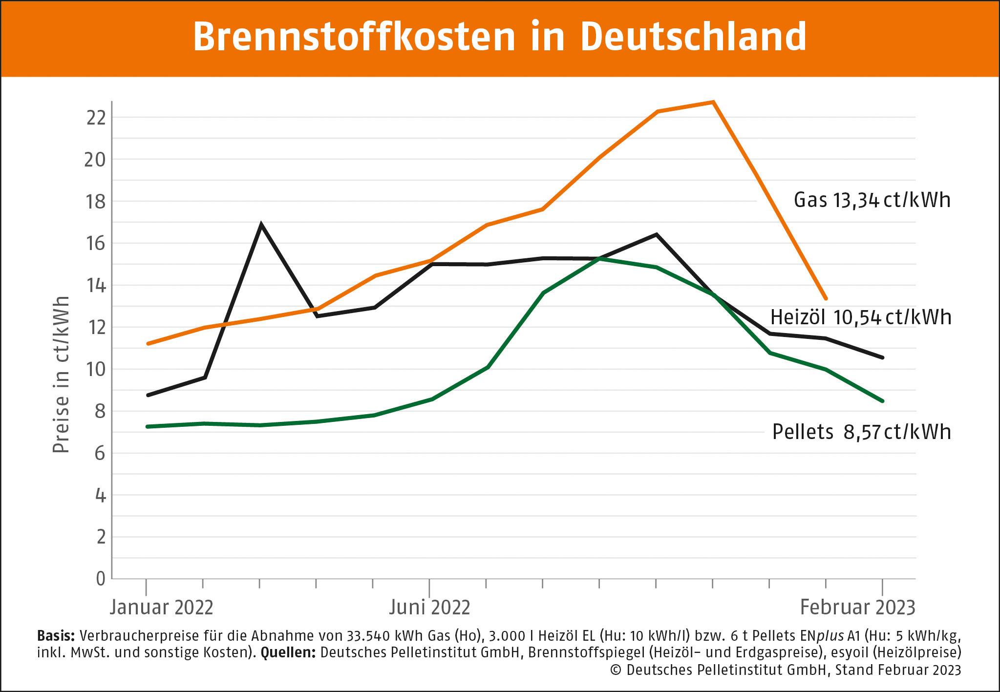 Heizkostenentwicklung in Deutschland